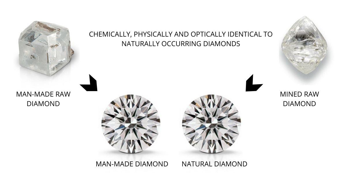 Are Lab-Grown Diamonds Real?