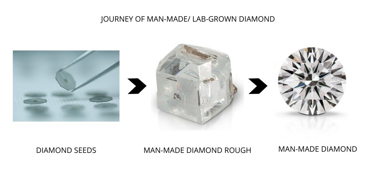 Read more about the article What is Laboratory Grown Diamond?